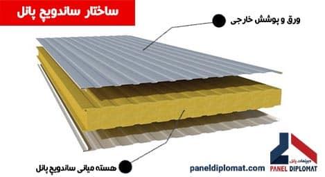 ساندویچ پانل - پانل دیپلمات - تولید کننده انواع ساندویچ پانل ...
